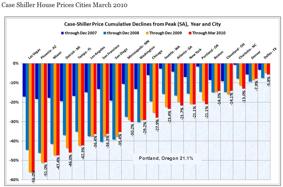 Portland Case Shiller Index for March 2010