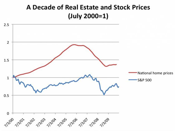 Mt. Hood Stock vs. Real estate