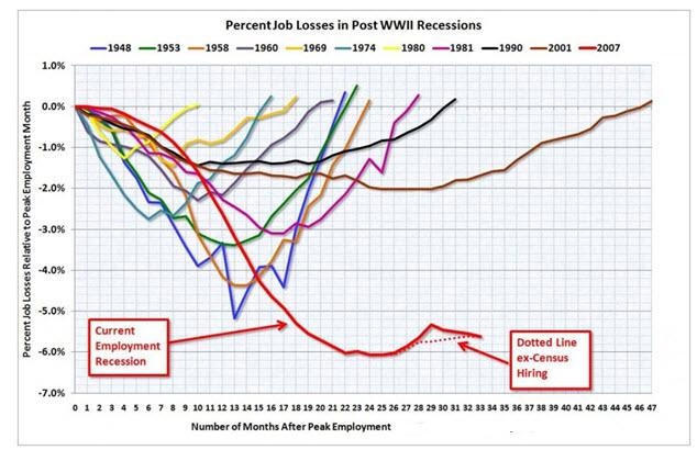 the unemployment recession