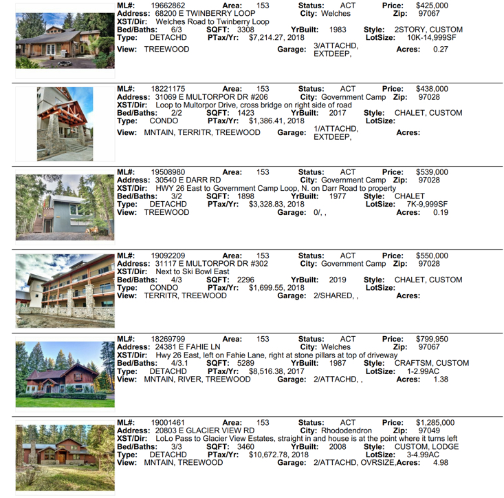 Mt Hood Vacation homes in the Mt. Hood Villages of 97067,97028,97011,97049