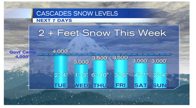 Snow forecast for Mt. Hood over Thanksgiving